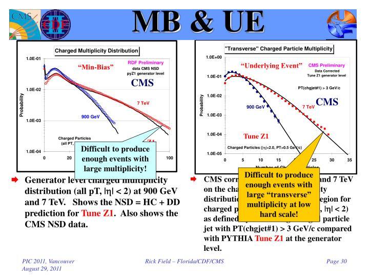MB & UE