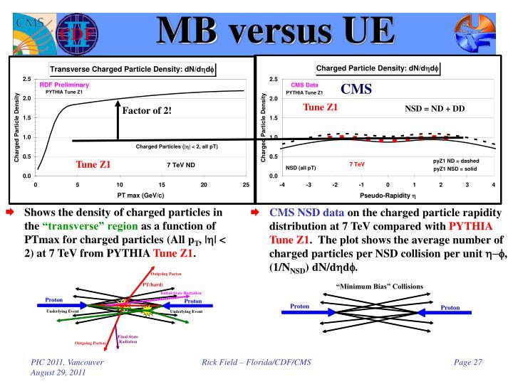 MB versus UE