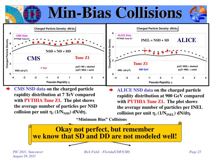 Min-Bias Collisions
