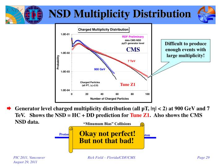 NSD Multiplicity Distribution