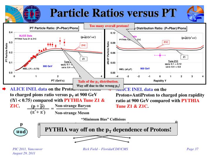 Particle Ratios versus PT