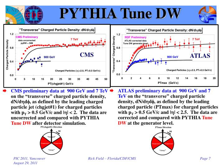 PYTHIA Tune DW