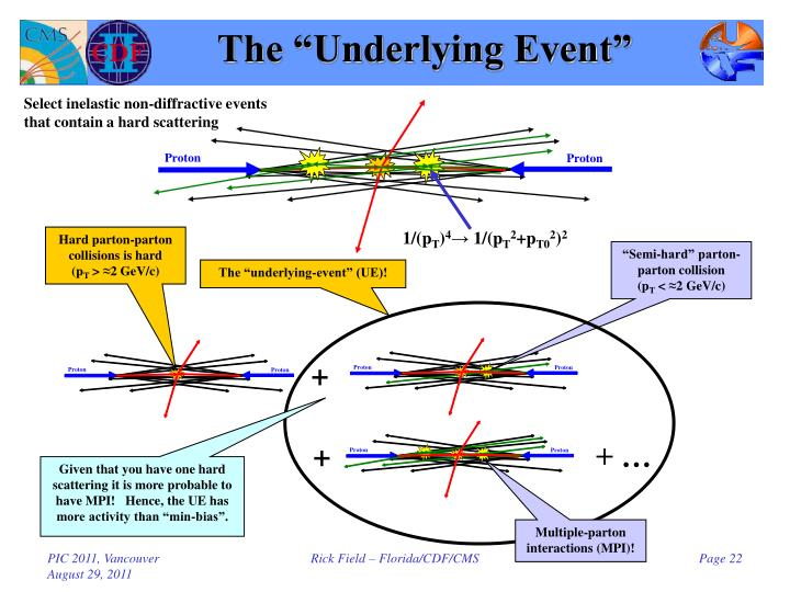 "The ""Underlying Event"""
