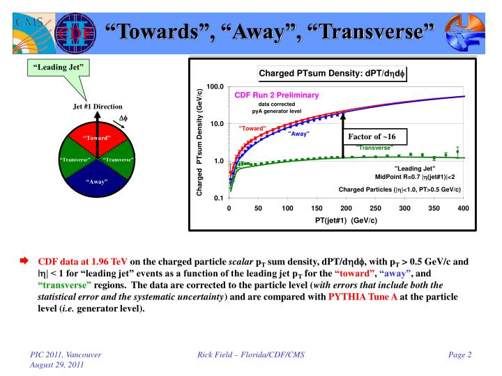 Towards away transverse