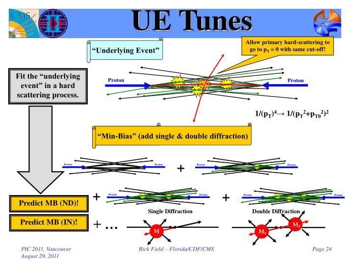 UE Tunes