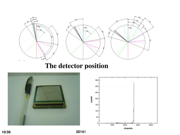 The detector position