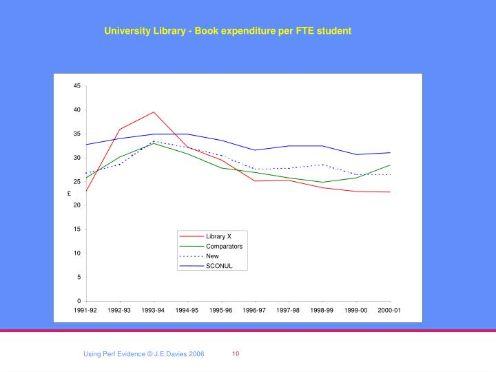 University Library - Book expenditure per FTE student