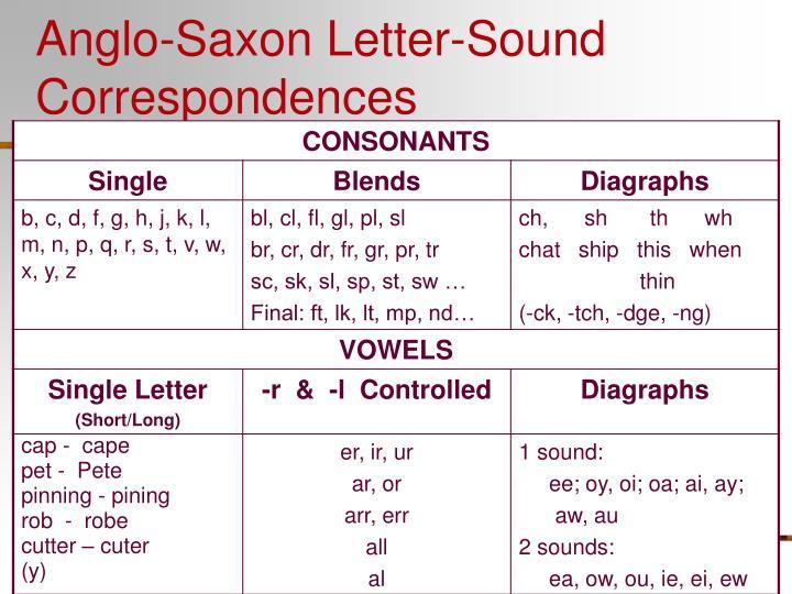 Anglo-Saxon Letter-Sound Correspondences