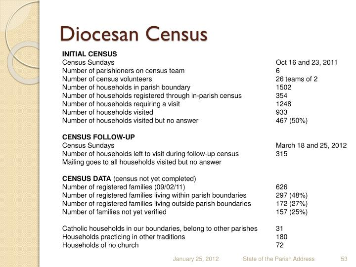 Diocesan Census