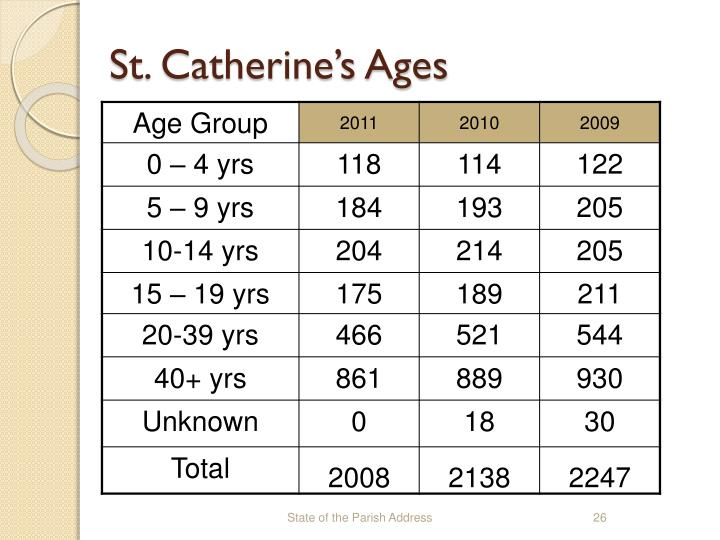 St. Catherine's Ages