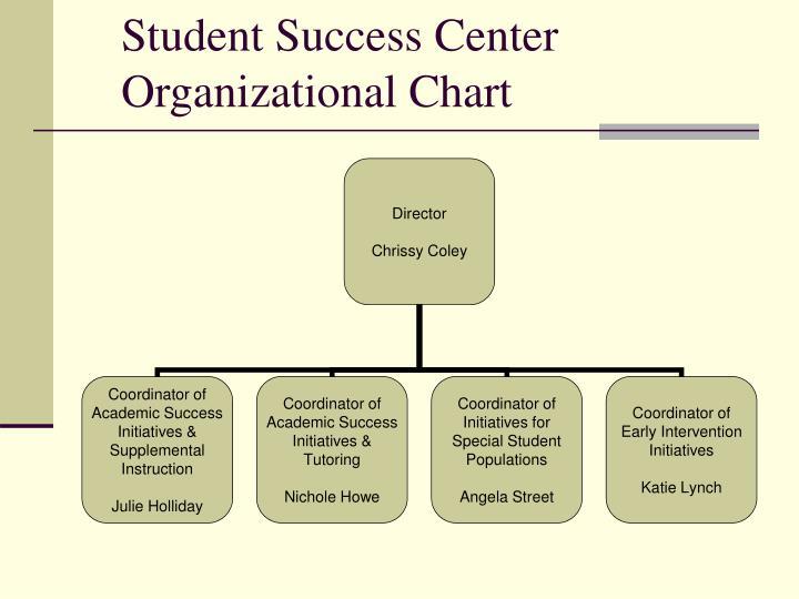 Student Success Center Organizational Chart