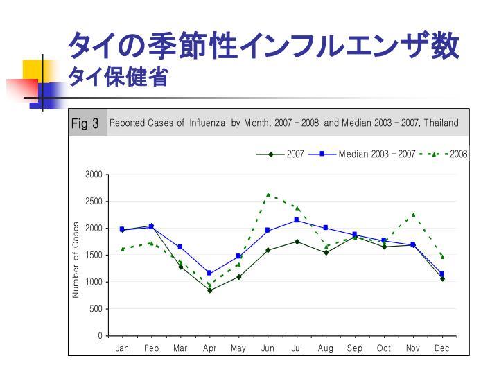 タイの季節性インフルエンザ数