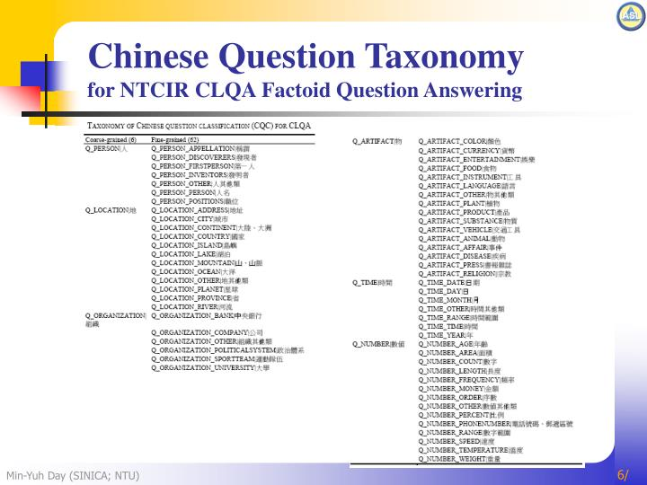 Chinese Question Taxonomy