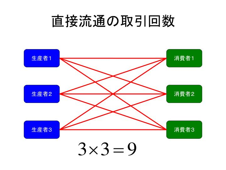 直接流通の取引回数