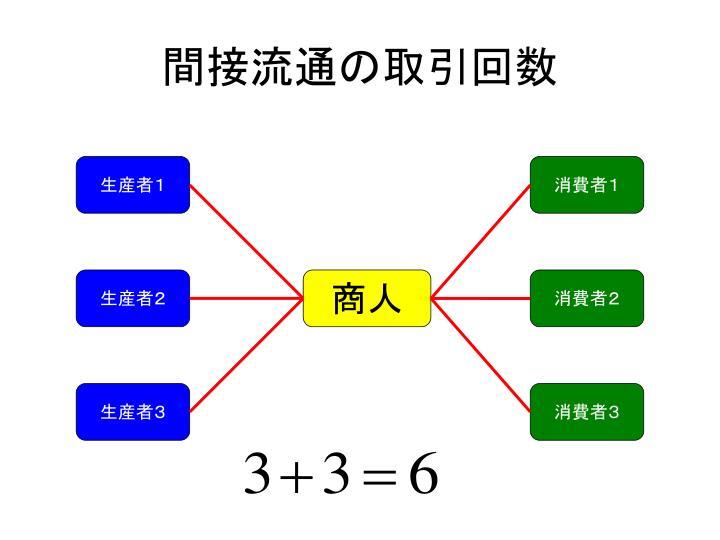間接流通の取引回数