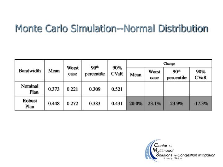 Monte Carlo Simulation--Normal Distribution