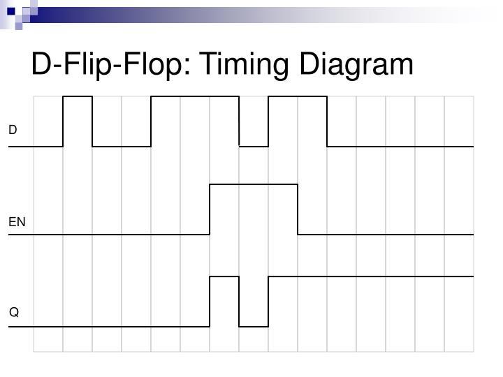D-Flip-Flop: Timing Diagram