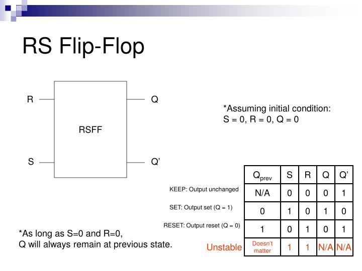 RS Flip-Flop