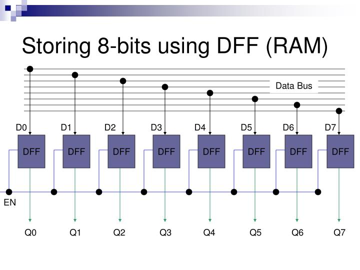 Storing 8-bits using DFF (RAM)