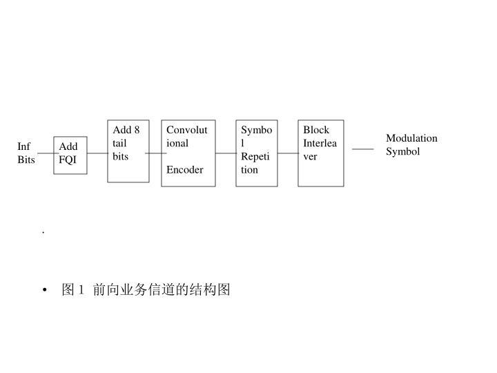 图1 前向业务信道的结构图