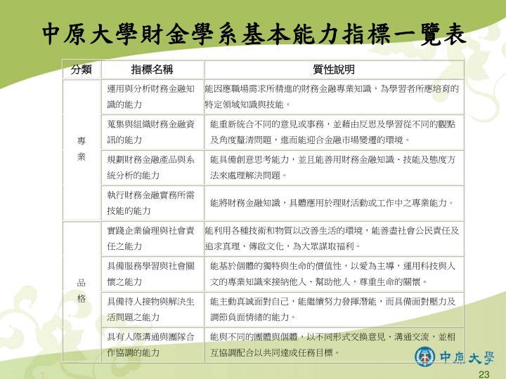 中原大學財金學系基本能力指標一覽表