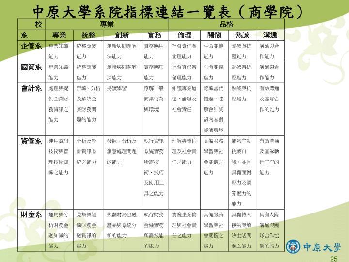 中原大學系院指標連結一覽表(商學院)