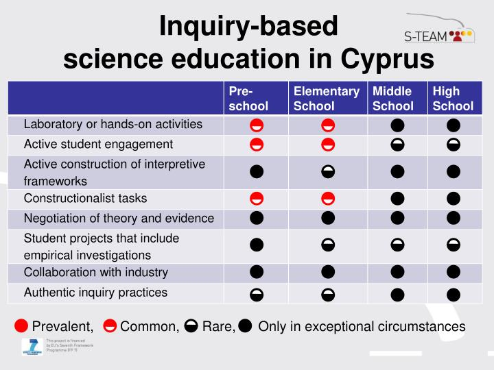 Inquiry-based
