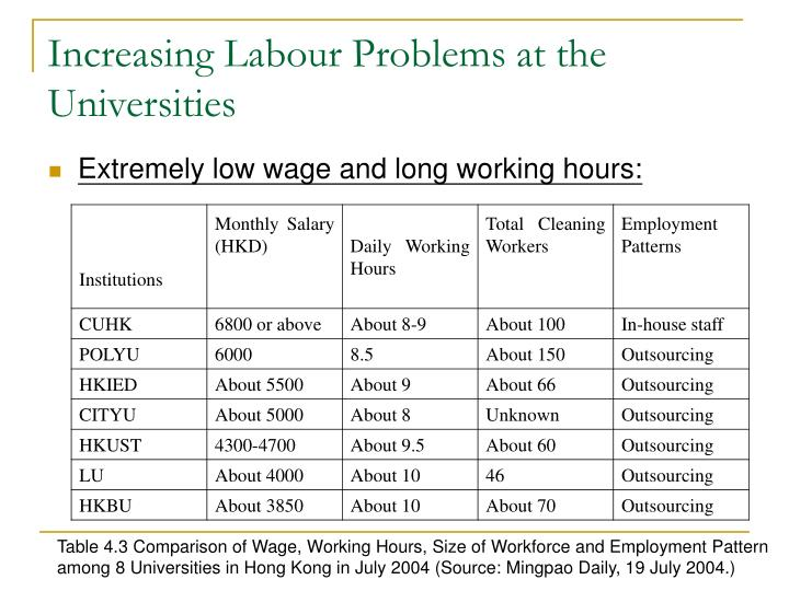 Increasing Labour Problems at the Universities
