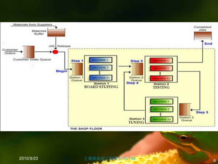 工業與系統工程學系 林小峰