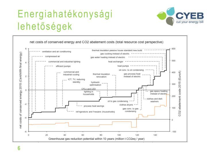 Energiahatékonysági lehetőségek