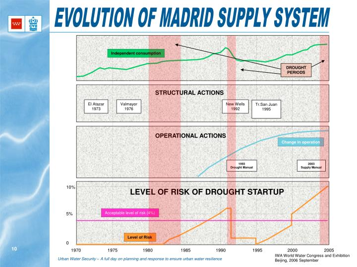 EVOLUTION OF MADRID SUPPLY SYSTEM