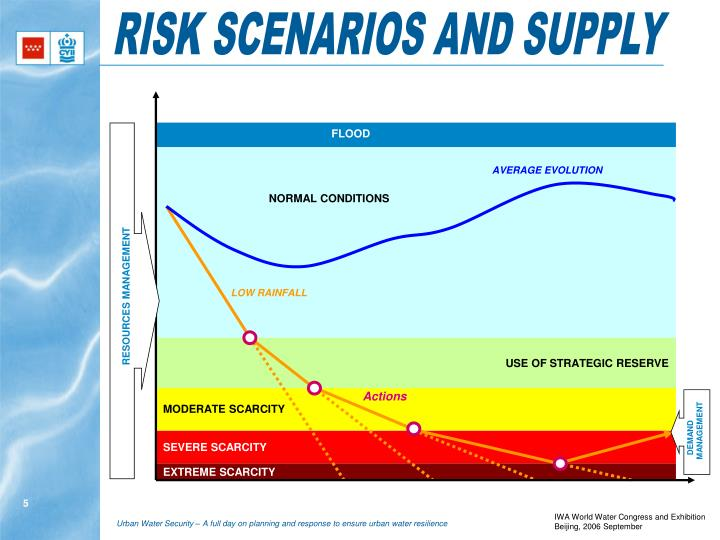 RISK SCENARIOS AND SUPPLY