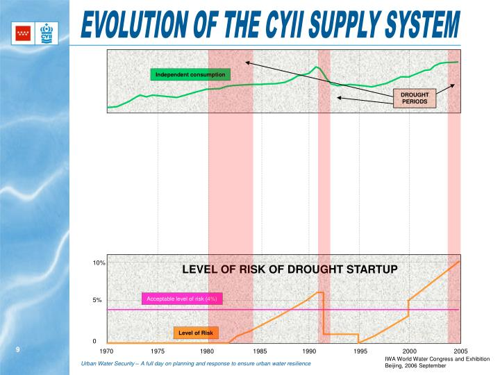 EVOLUTION OF THE CYII SUPPLY SYSTEM