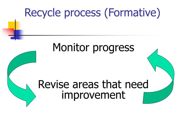 Recycle process (Formative)