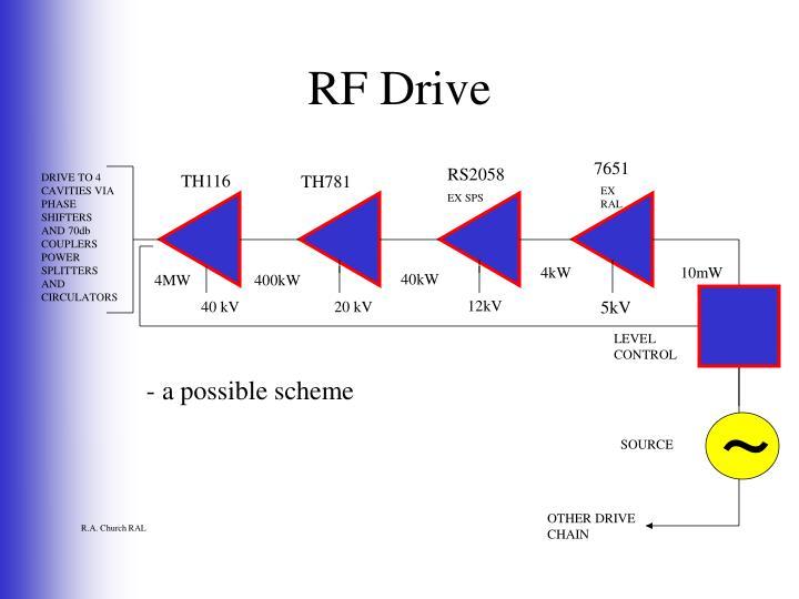 RF Drive