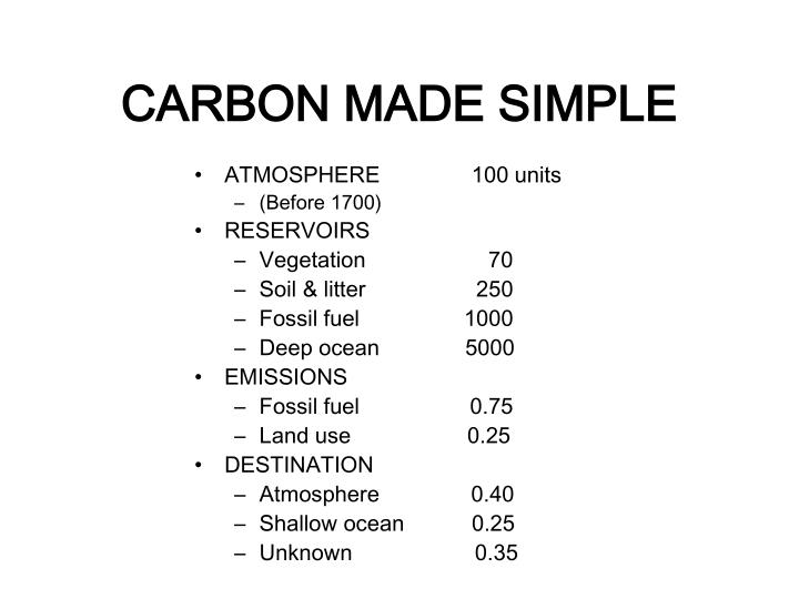 CARBON MADE SIMPLE