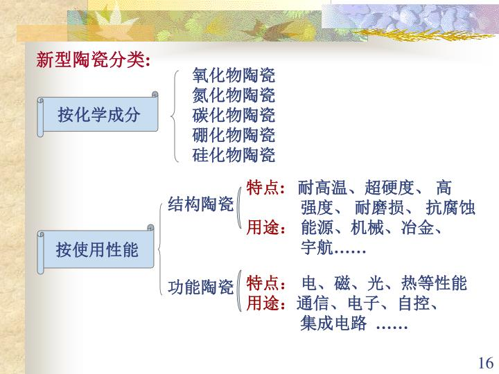 新型陶瓷分类