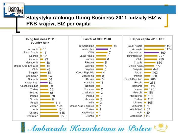 Statystyka rankingu Doing Business-2011, udziały BIZ w PKB krajów, BIZ per capita