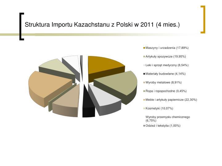 Struktura Importu Kazachstanu z Polski w 2011 (4 mies.)