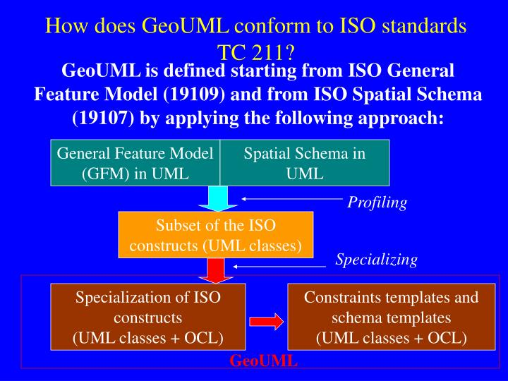 How does geouml conform to iso standards tc 211
