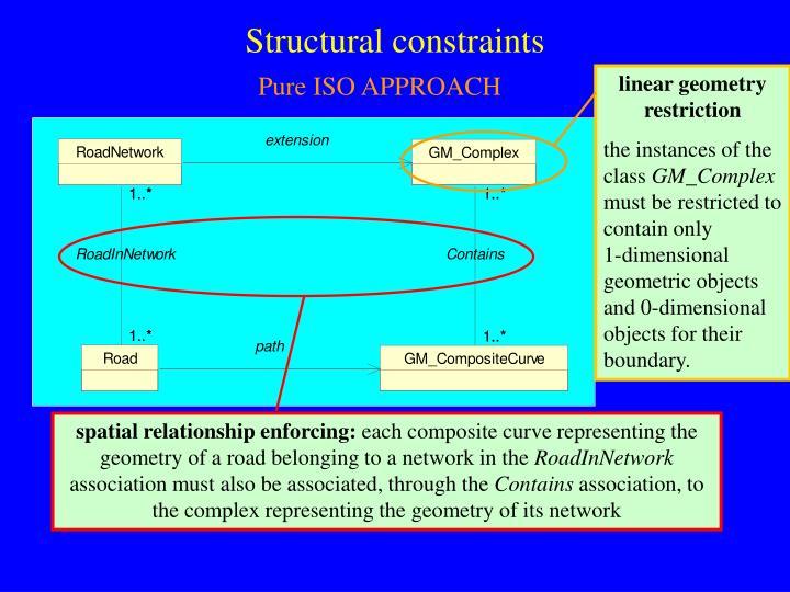 linear geometry restriction