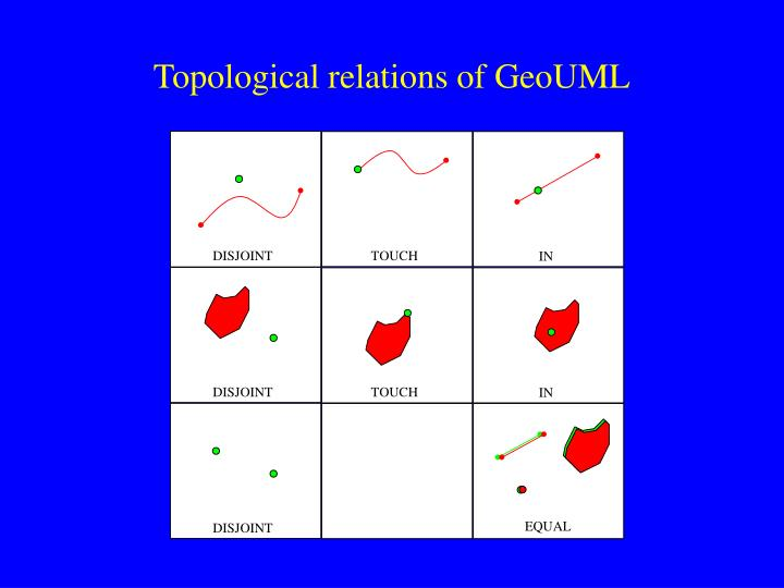 Topological relations of GeoUML