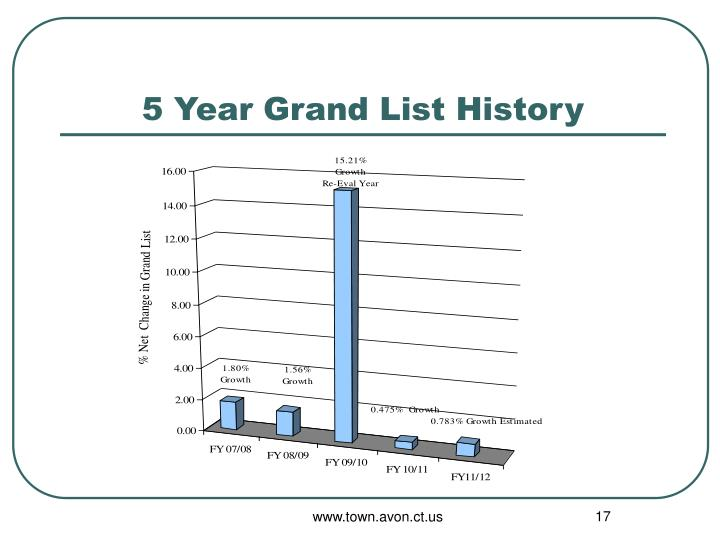 5 Year Grand List History