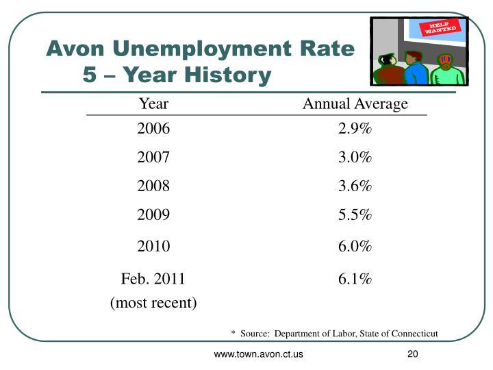 Avon Unemployment Rate