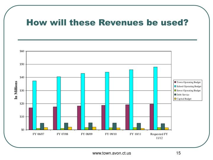 How will these Revenues be used?