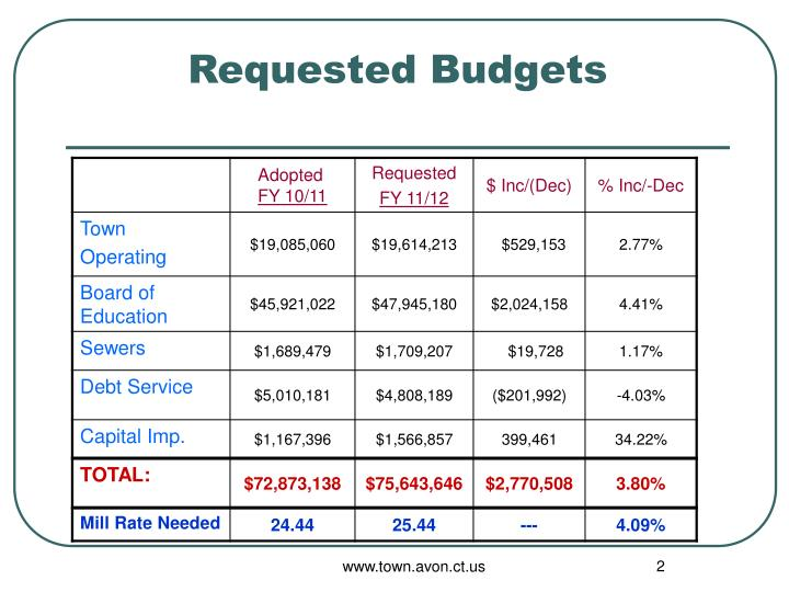 Requested budgets