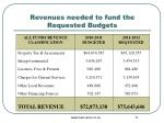 revenues needed to fund the requested budgets