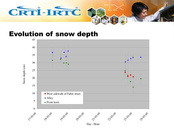 Evolution of snow depth