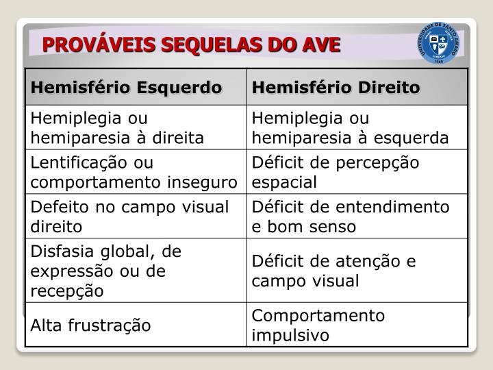 PROVÁVEIS SEQUELAS DO AVE