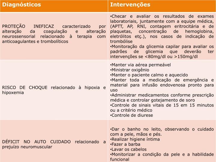 INTERVENÇÕES DE ENFERMAGEM